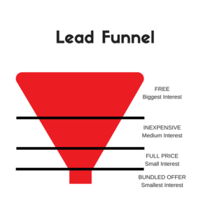 Author Marketing Part II: Lead Funnel